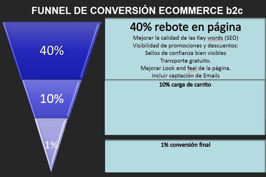 Tasa de rebote menor al 40% en Ecommerce Rentable ¿Qué hacemos para mejorarla?
