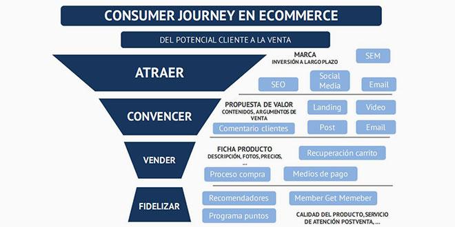 consumer journey azul