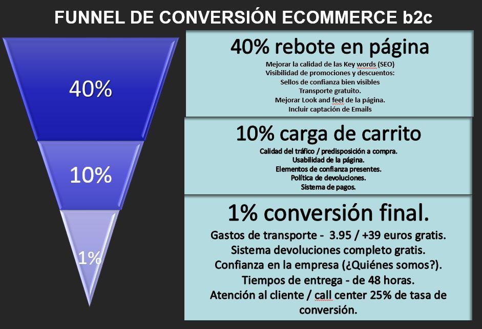 1 conversion final