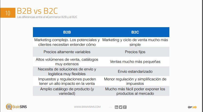 diferencias b2c versus b2c