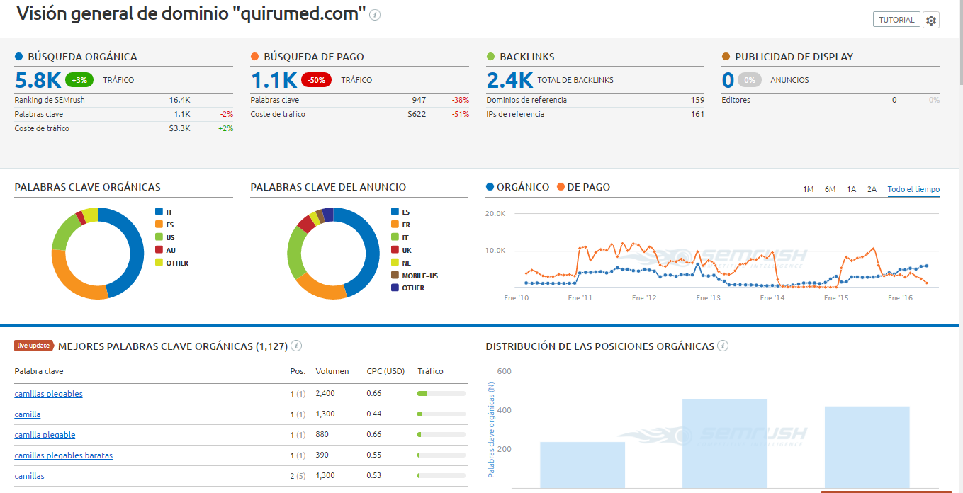 quirumed semrush