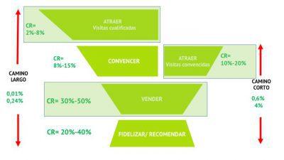 tasas conversión ecommerce rentable