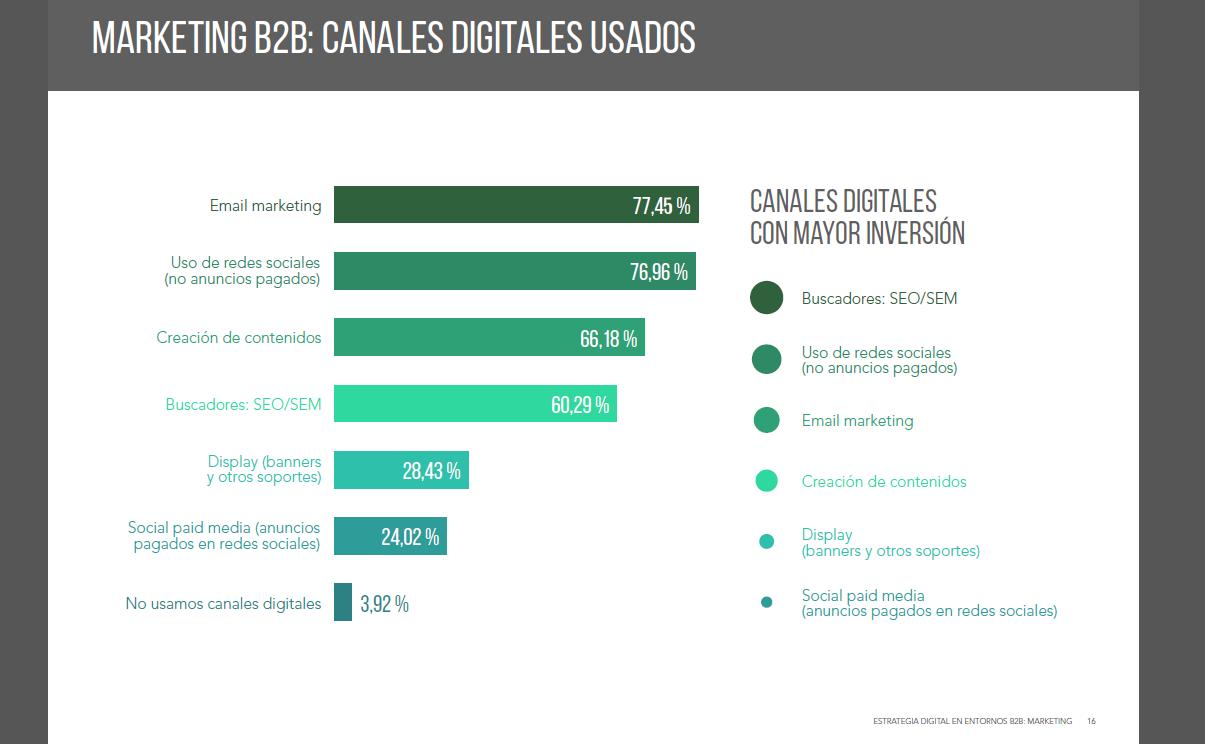 Canales más usados :Estudio de estrategia digital en entornos B2B