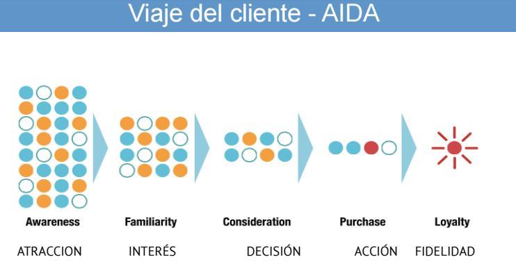 customer journey o viaje del cliente