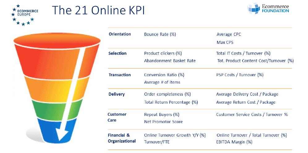 Todos los posibles KPIs que podemos encontrar en ecommerce