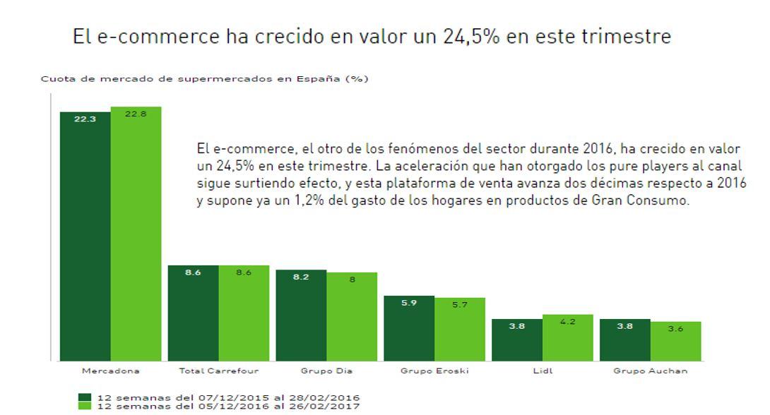 Comercio electronico en chile 2018