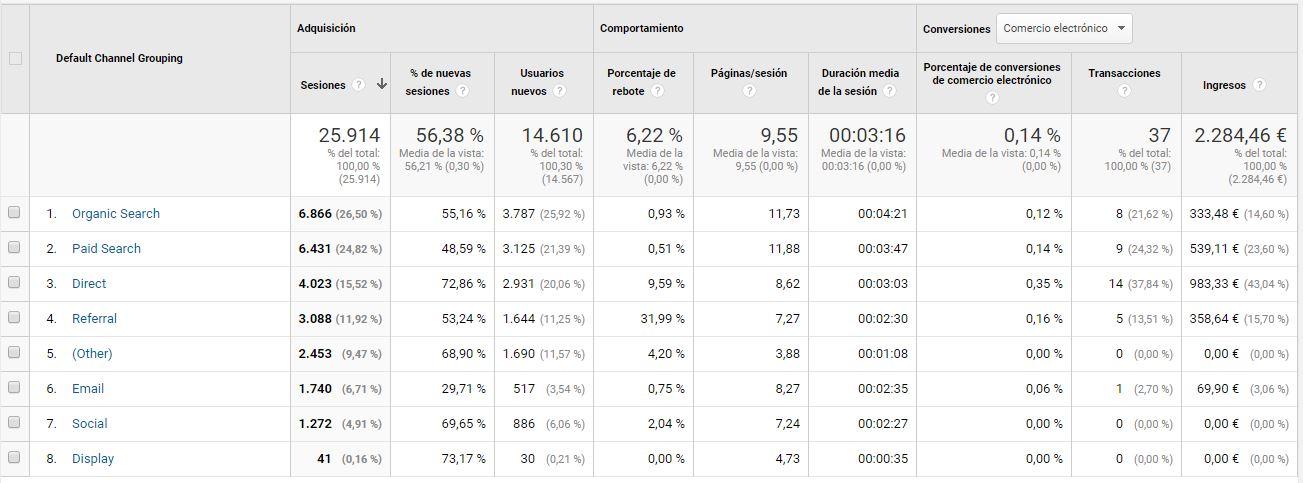 Pantalla analytics