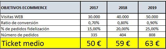 3c8948129c Cómo establecer objetivos en comercio electrónico   e-commerce