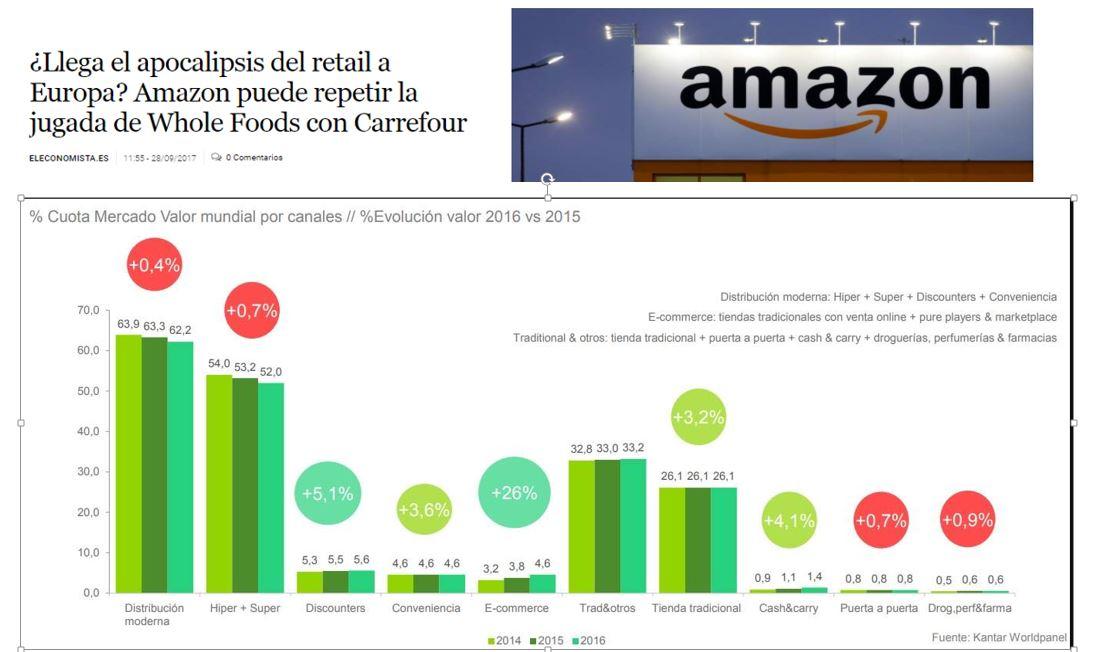 Amazon se lo come todo