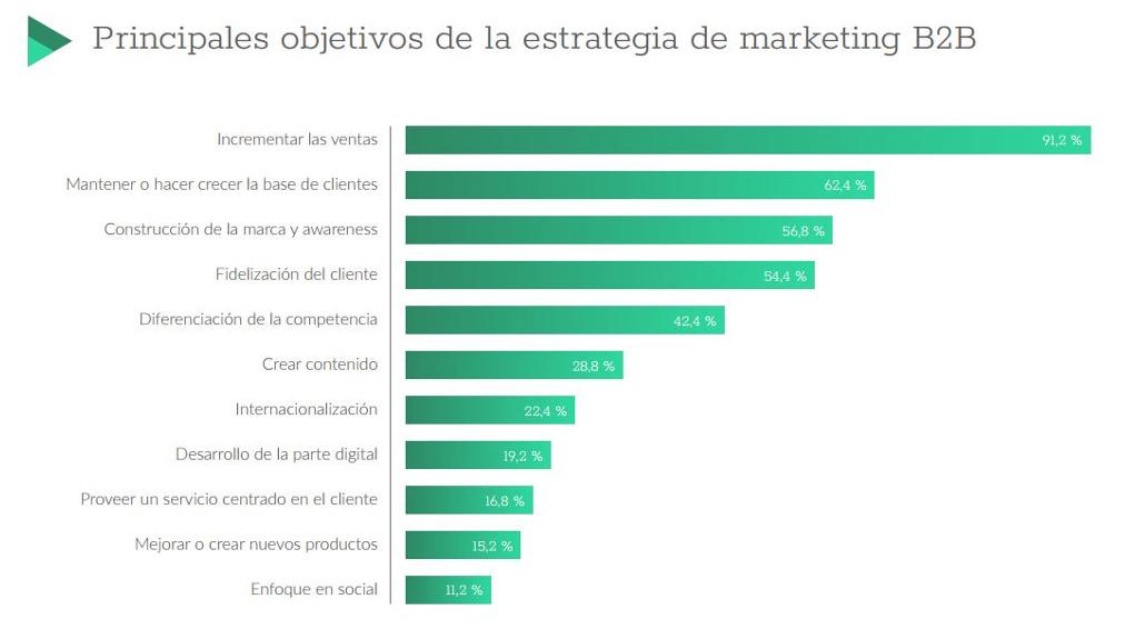 Objetivos en la estrategia ecommerce B2B