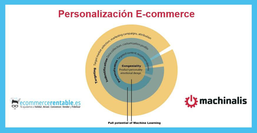 personalizacion e-commerce