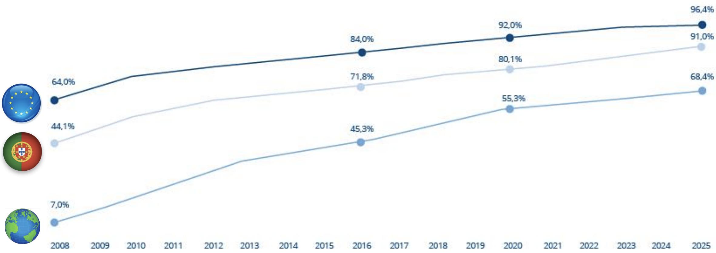 % de utilizadores de internet