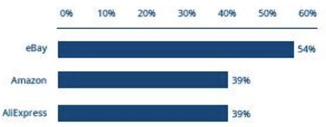 Top3 websites e-commerce en Portugal