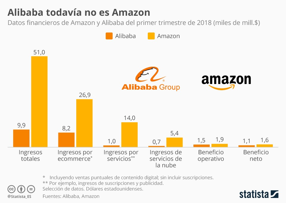 amazon vs alibaba ecommercerentable