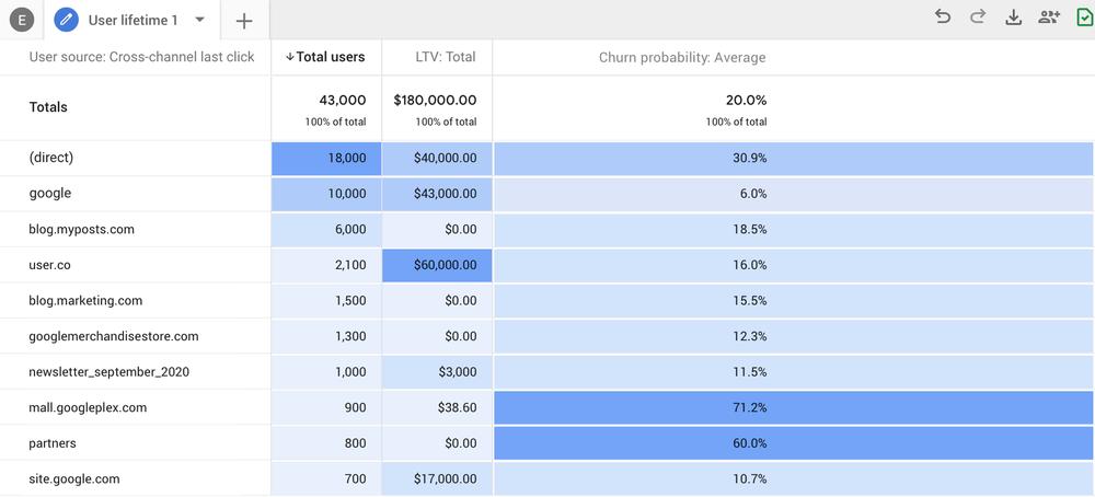 Probabilidad de abandono en Google Analytics.